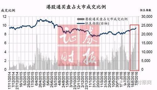 最新数据显示,沪港通下的港股通使用额度约2400亿人民币,其中近两个月就增加了约400亿。值得注意的是,自9月起,沪港通下的港股通交易占港股成交比例大幅上升,并首次突破10%。