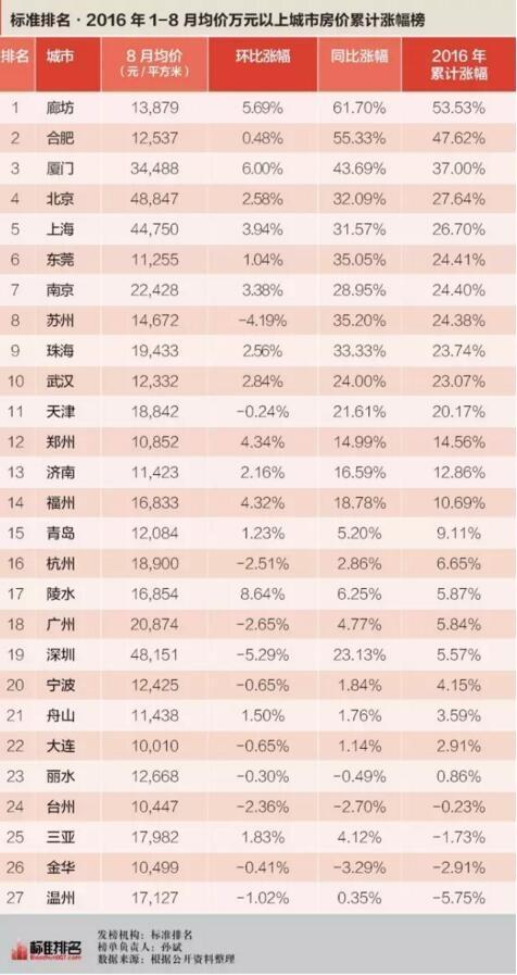 8月房价涨幅榜:厦门突然限购