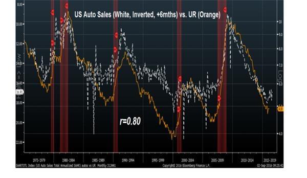 非农重要分项暗示美联储今年不加息