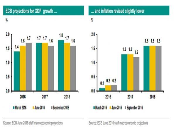 荷兰银行:欧洲央行年内仍将延长QE,最可能是在10月