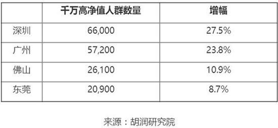 而上海方面,千万高净值人群数量占比15.3%,达到20.5万人,增幅13.3%。工作生活状态满意度的各项指标上,上海高净值人群普遍在家庭生活满意度、工作满意度、自身健康、父母养老、财富拥有等方面低于全国平均水平。