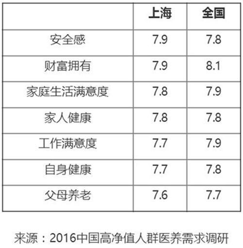 另外,白皮书显示,广东高净值人群对于中国目前的医疗环境满意度一般,私立医院需求快速增长。根据调查,易疲倦、肩颈不适和记忆力下降是广东高净值人群常见健康困扰,其中易疲倦远高于全国平均水平。调整饮食和睡眠是广东高净值人群解决健康困扰的主要方式,比例均超过七成。调查数据显示,72%广东高净值人群一年体检一次,14%半年一次,少于两年一次的比例仅占2%。