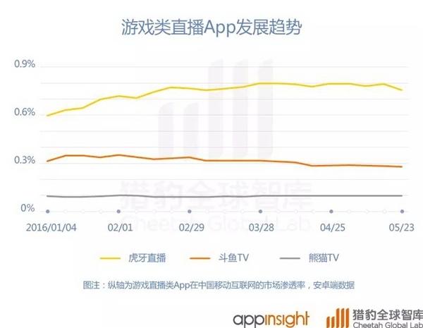 中国直播App排行:欢聚时代大赢家