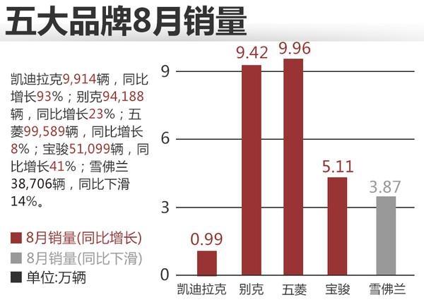 通用汽车8月销量增18%