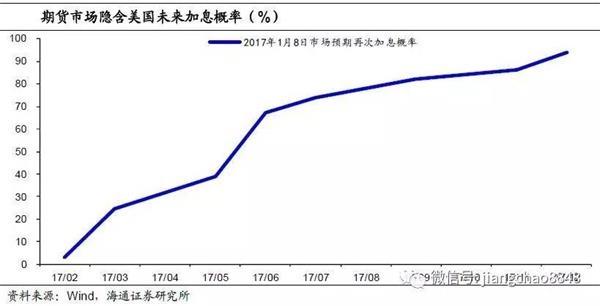 姜超:上半年美国加息风险有限 新兴市场短期喘息
