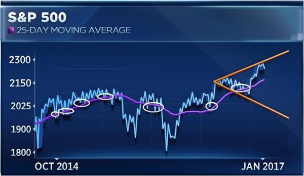 美股再创新高 特朗普行情短期或已见底?