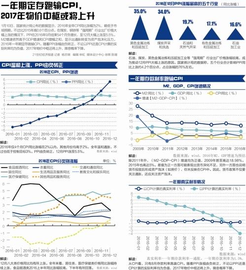 """2017年CPI增速或高于2% """"货币政策更依赖MLF"""""""