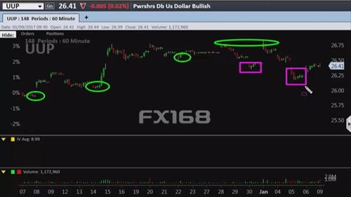 """多头危矣?这张图表显示美元涨势已近""""强弩之末"""""""