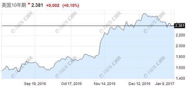 新债王:美债收益率上3%将是美股牛市终点