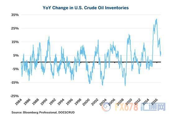 上升的美国页岩油产量,会遏制油价的命脉吗?