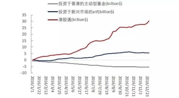 内地人投资港股猛烈:港股通16天净流入 南下资金已是北上3倍