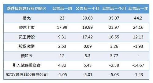 数据来源:海通证券《混改:国企改革新动力》,截至2016/12/21