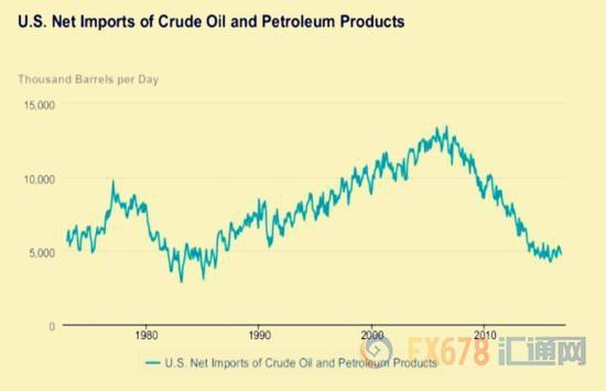 """特朗普时代""""即将来临,OPEC恐面临内忧外患"""