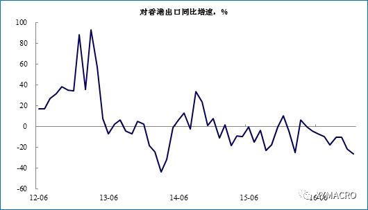 兴业证券点评12月进出口数据:出口没你想的那么差