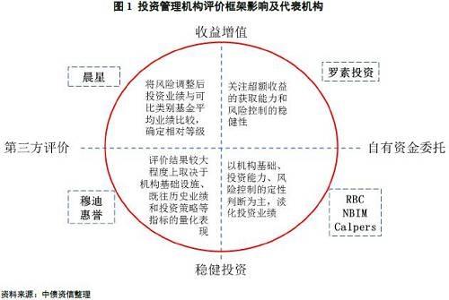 二、国内商业银行委外机构评价机制搭建