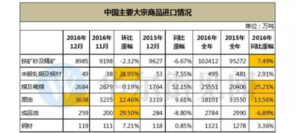 """2017大宗商品仍有戏!""""中国胃口""""正给出重要信号"""