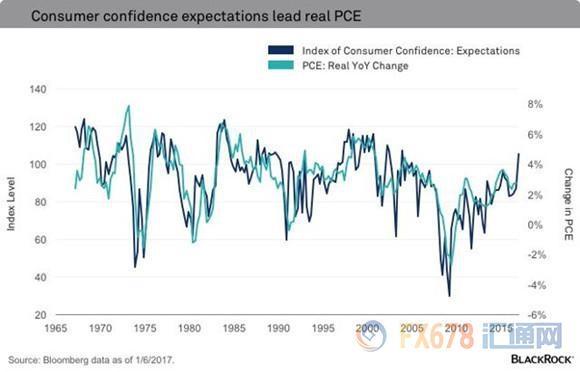 两大关键迹象显示,美国2017年济表现将不负众望
