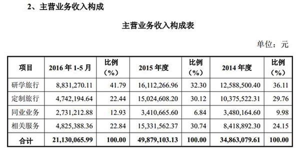 收入证明_国际业务收入