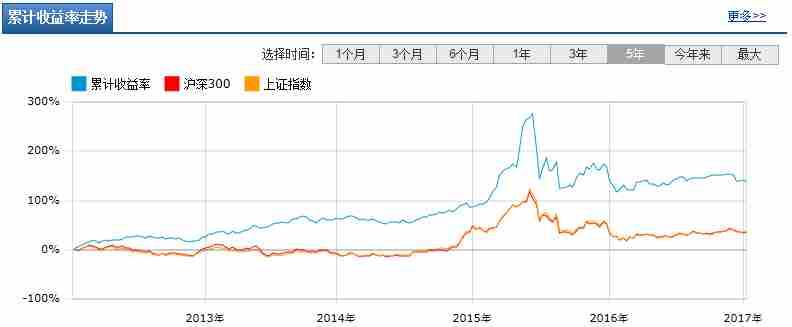 中银收益混合A长跑业绩突出,你们会买入吗?_