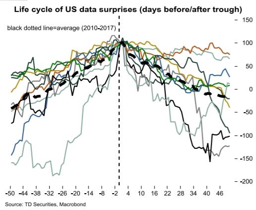 美元走势分析 美元下跌空间有限