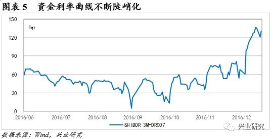 兴业证券评央行大幅净投放资金:春节后资金利率有望回落