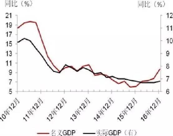 国泰君安:制造业投资短期支撑经济 经济改革将加快