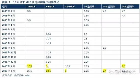 华创证券:MLF利率上调 央行下一步可能直接加息