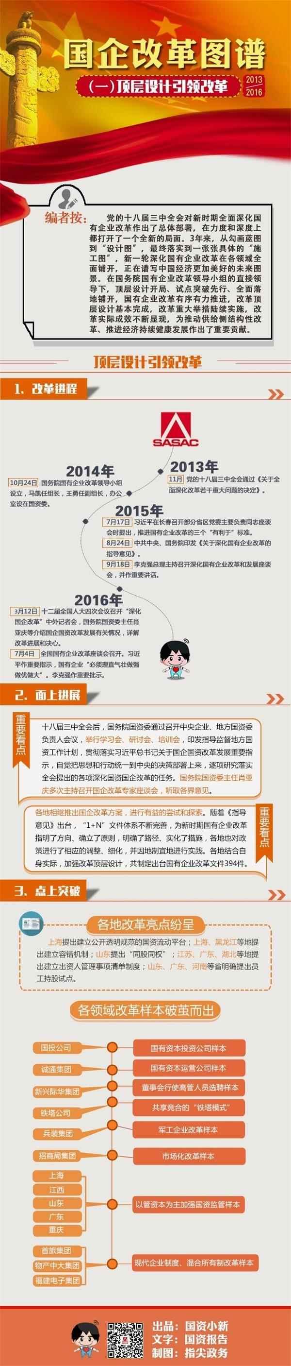 年度巨献:2013—2016国企改革图谱