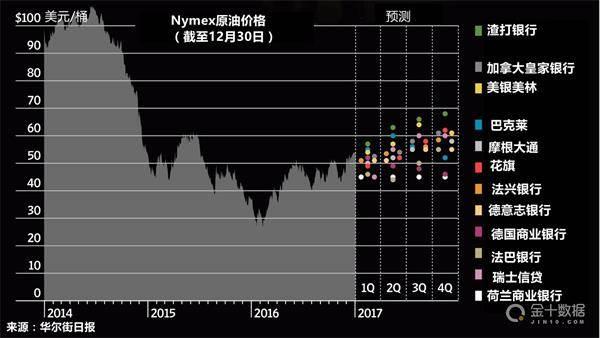2017年原油价格面临的最大挑战之一将是已签署