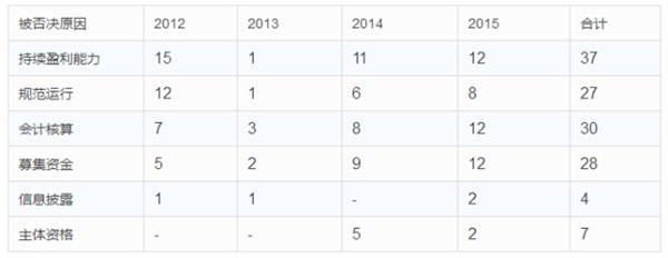 IPO审核周期缩短 四大问题是八成过会失败企业的死穴