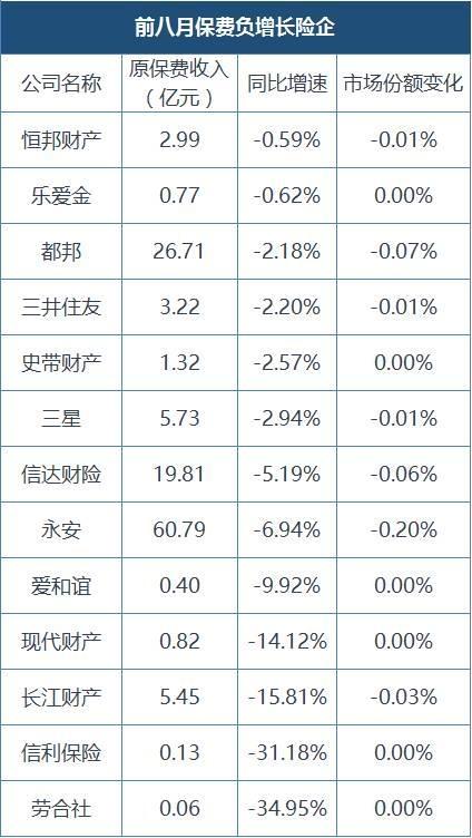前8月产险数据出炉:平安增速近24%,大地、阳光迫近中华联合