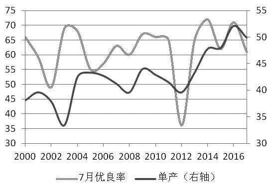 气候变化对大豆产量的影响分析
