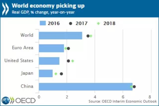 十年来首次!全球经济集体狂欢!中国受称赞