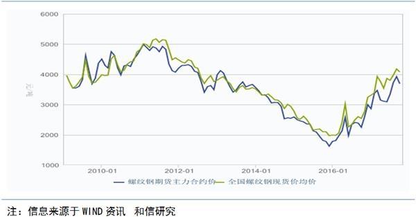 钢铁行业:四季度钢价波动将影响业绩