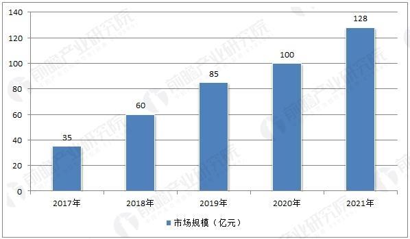 中国植保无人机市场规模预测