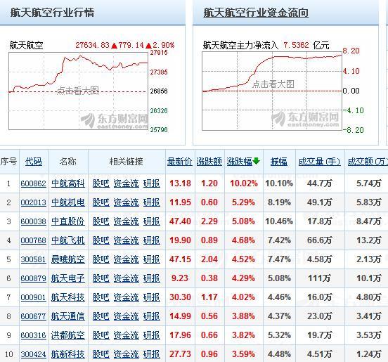 沪指缩量震荡 航天军工股强势崛起煤炭股走弱