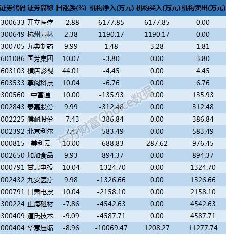 龙虎榜解读:机构买入这3股 五机构1.01亿卖出华意压缩