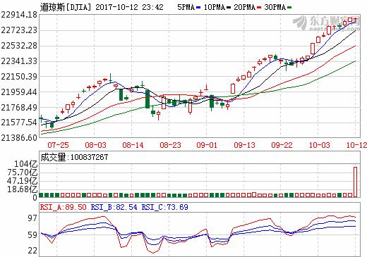 新一轮财报季开启 美三大股指低开高走