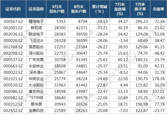 """12家公司三季报股东人数""""六连降"""" 牛股或在其中(附股)"""
