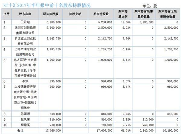 ST丰汇2017年半年报中前十名股东持股情况(挖贝网wabei.cn配图)