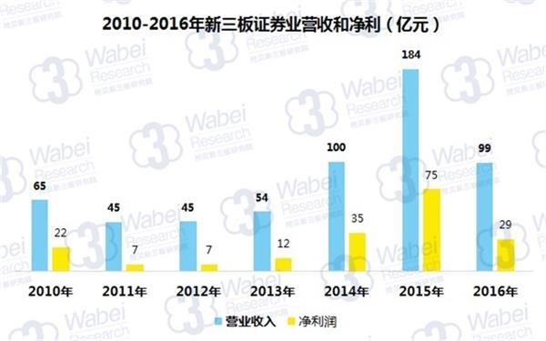 2010-2016年新三板证券业营收和净利