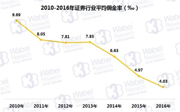 2010-2016年证券行业平均佣金率