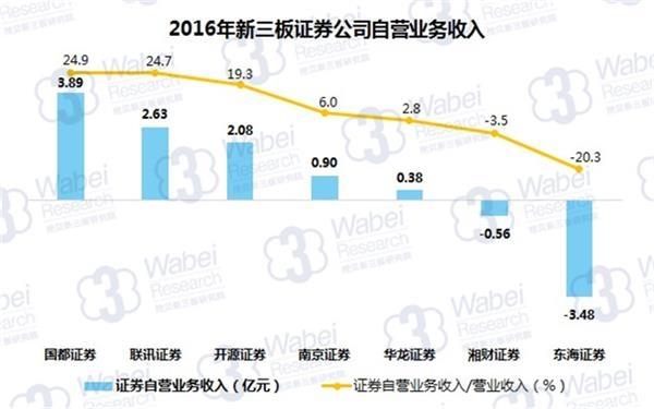 2016年新三板证券公司自营业务收入