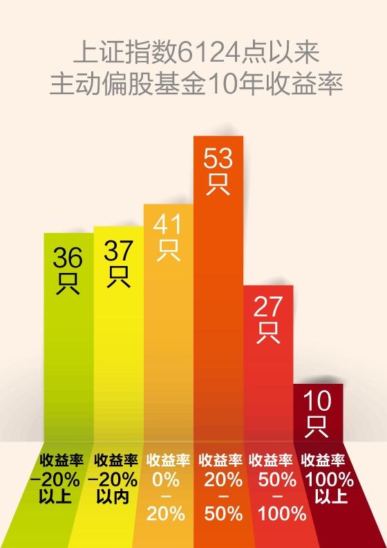 沪指6124点十周年 10只主动偏股基金业绩翻倍
