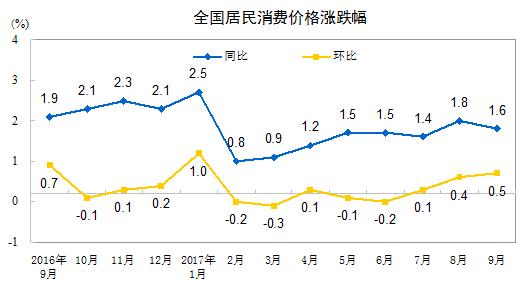 9月份CPI同比上涨1.6% 涨幅连续8个月低于2%