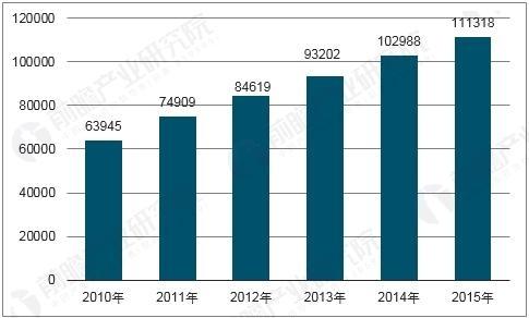 中国电子信息制造业产业规模