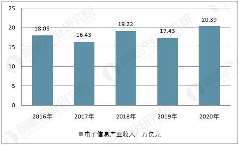 2016-2020年中国电子信息产业收入预测