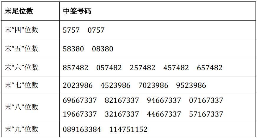 集泰股份网上申购中签结果出炉 中签号码共有54000个