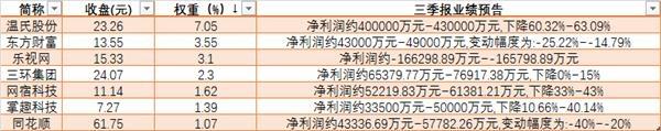 三季报业绩预降的创业板权重股