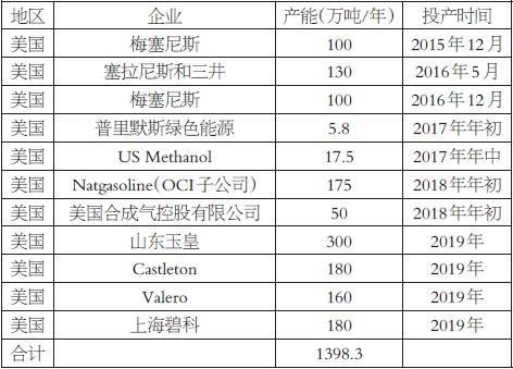 国际甲醇贸易市场争夺日益激烈